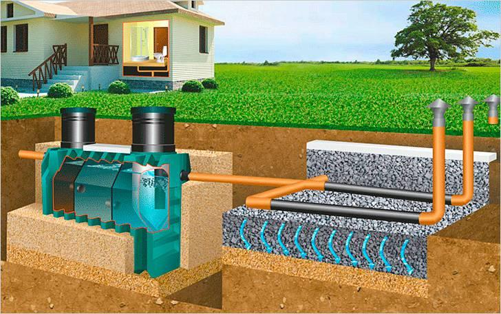 Очистка воды в септике происходит за счет оседания нечистот на дне резервуара.