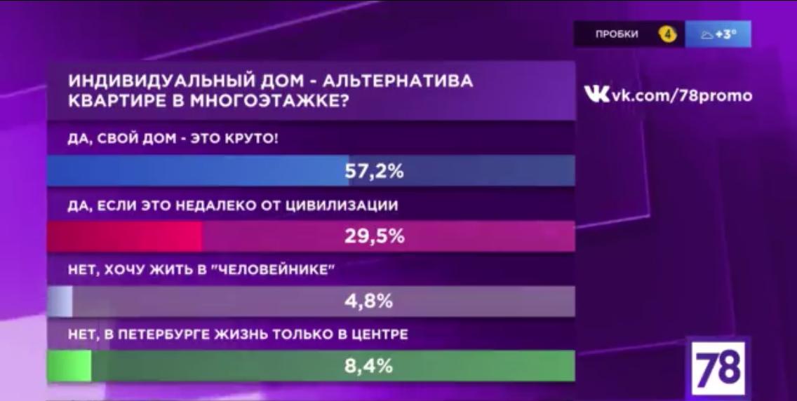 Петербуржцы голосуют за дом!